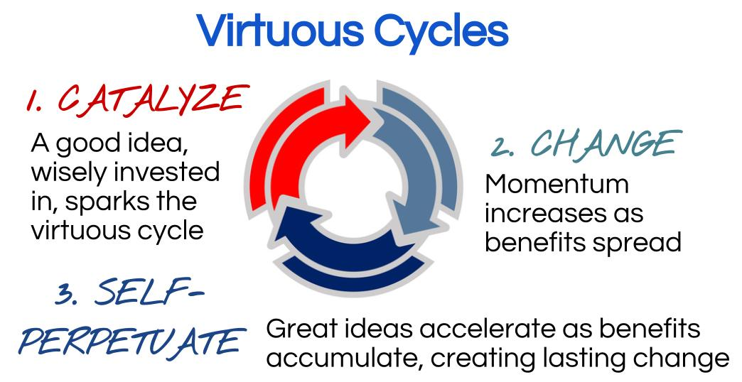 Virtuous Cycle for Praxia Partners