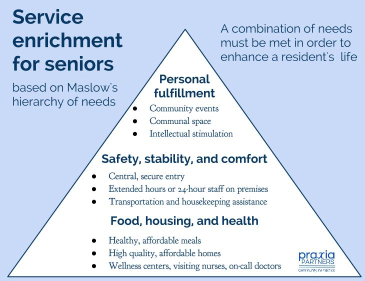 Service enrichment for seniors, based on Maslow's hierarchy of needs, by Praxia Partners