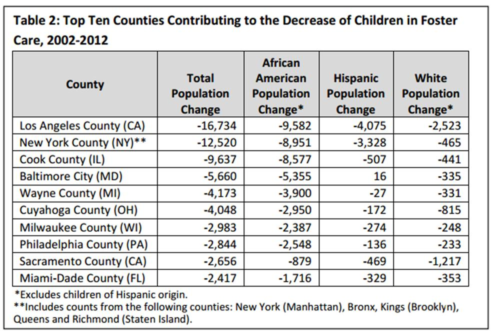 http://www.acf.hhs.gov/sites/default/files/cb/data_brief_foster_care_trends1.pdf